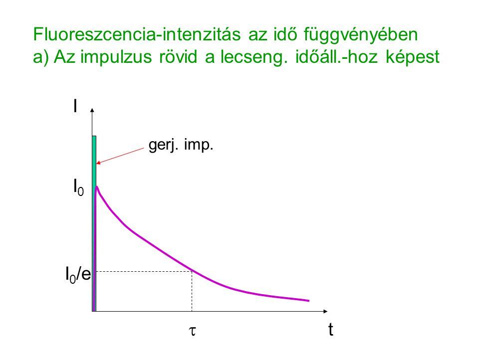 t  I 0 /e I0I0 I gerj. imp. Fluoreszcencia-intenzitás az idő függvényében a) Az impulzus rövid a lecseng. időáll.-hoz képest