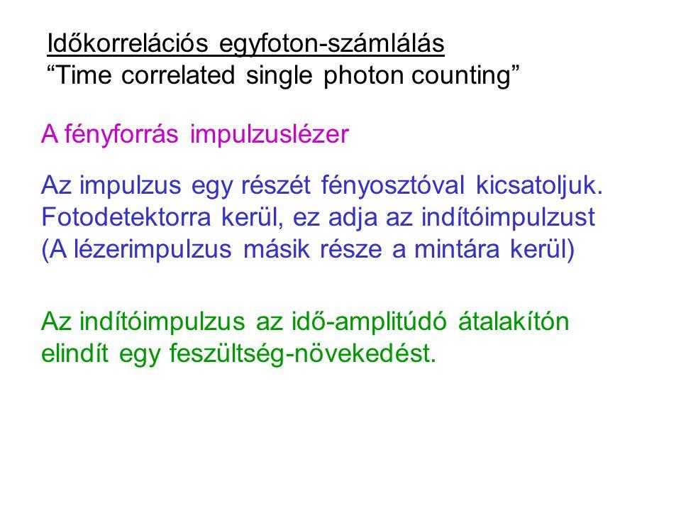 """Időkorrelációs egyfoton-számlálás """"Time correlated single photon counting"""" A fényforrás impulzuslézer Az impulzus egy részét fényosztóval kicsatoljuk."""