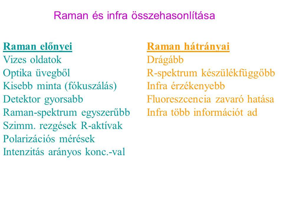 Raman és infra összehasonlítása Raman előnyei Vizes oldatok Optika üvegből Kisebb minta (fókuszálás) Detektor gyorsabb Raman-spektrum egyszerűbb Szimm