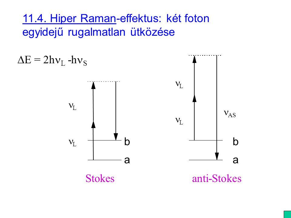 11.4. Hiper Raman-effektus: két foton egyidejű rugalmatlan ütközése b a L L b a AS L L Stokesanti-Stokes  E = 2h L -h S