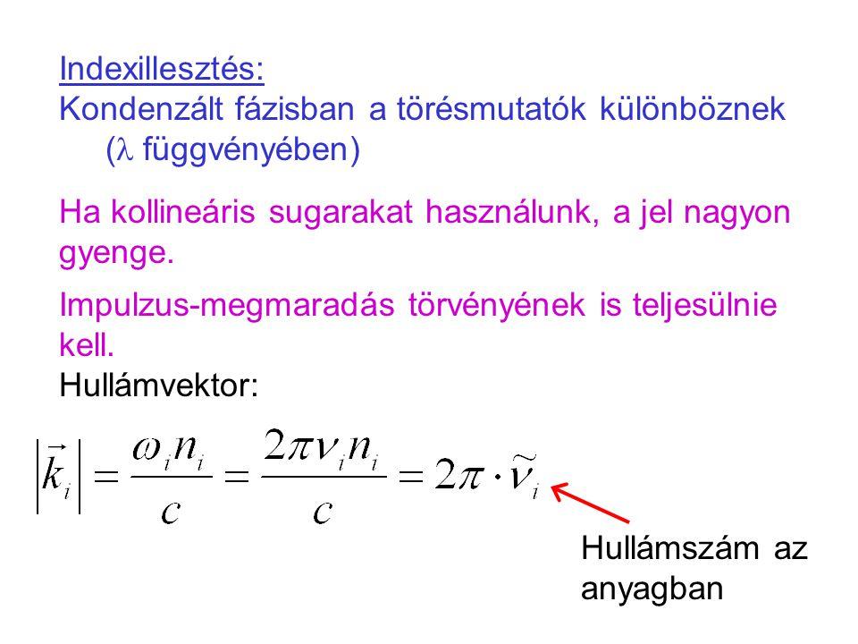 Indexillesztés: Kondenzált fázisban a törésmutatók különböznek (  függvényében) Ha kollineáris sugarakat használunk, a jel nagyon gyenge. Impulzus-me