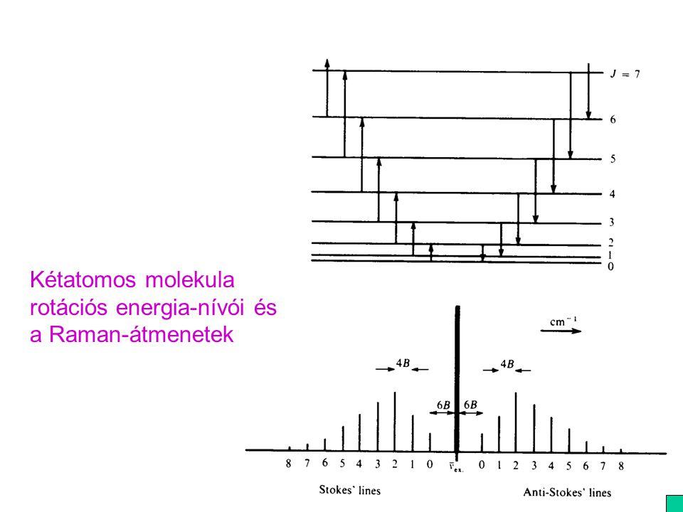 Kétatomos molekula rotációs energia-nívói és a Raman-átmenetek