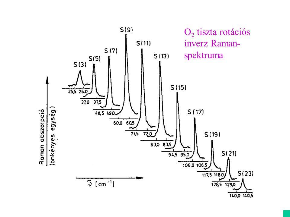 O 2 tiszta rotációs inverz Raman- spektruma