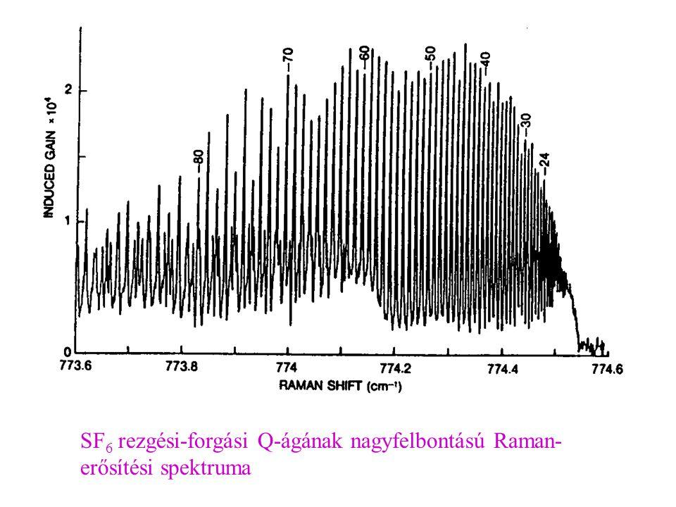 SF 6 rezgési-forgási Q-ágának nagyfelbontású Raman- erősítési spektruma