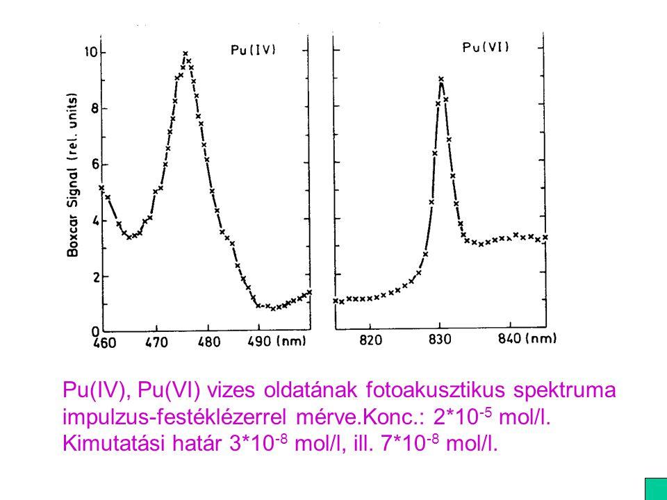 Pu(IV), Pu(VI) vizes oldatának fotoakusztikus spektruma impulzus-festéklézerrel mérve.Konc.: 2*10 -5 mol/l. Kimutatási határ 3*10 -8 mol/l, ill. 7*10