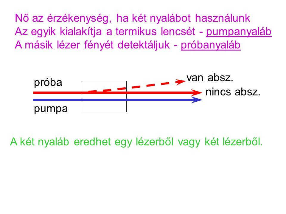 Nő az érzékenység, ha két nyalábot használunk Az egyik kialakítja a termikus lencsét - pumpanyaláb A másik lézer fényét detektáljuk - próbanyaláb pump