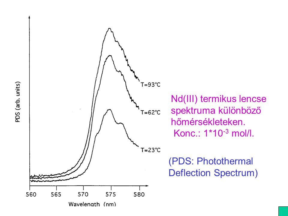 Nd(III) termikus lencse spektruma különböző hőmérsékleteken. Konc.: 1*10 -3 mol/l. (PDS: Photothermal Deflection Spectrum)
