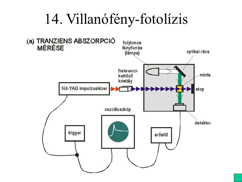 14. Villanófény-fotolízis