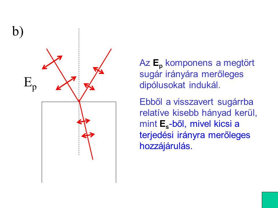 EpEp b) Az E p komponens a megtört sugár irányára merőleges dipólusokat indukál. Ebből a visszavert sugárrba relatíve kisebb hányad kerül, mint E s -b