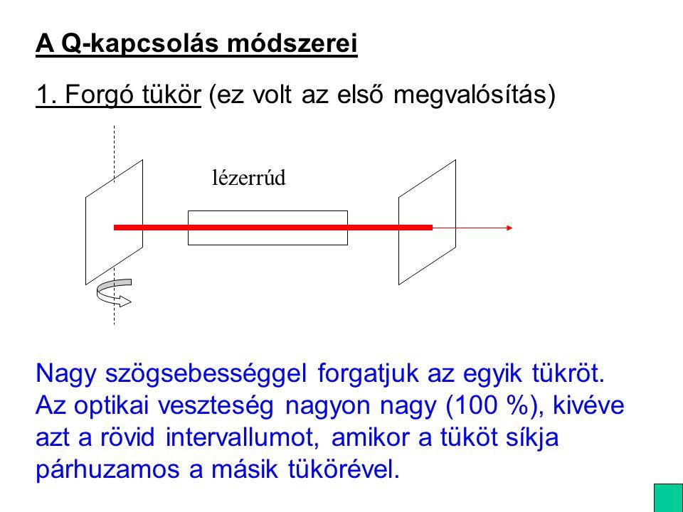 A Q-kapcsolás módszerei 1. Forgó tükör (ez volt az első megvalósítás) lézerrúd Nagy szögsebességgel forgatjuk az egyik tükröt. Az optikai veszteség na