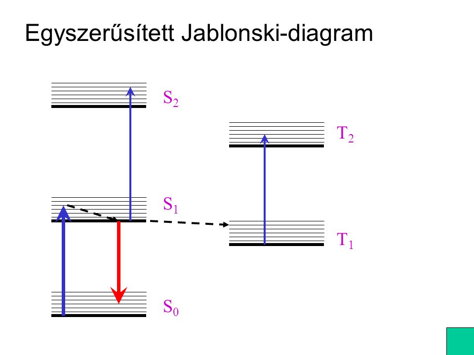 Másik lehetőség: fix poziciójú detektor, a forgás frekvenciáját változtatjuk.