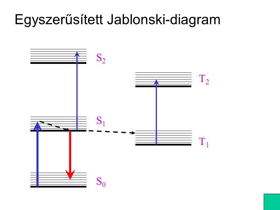 Egyszerűsített Jablonski-diagram S0S0 S1S1 S2S2 T1T1 T2T2