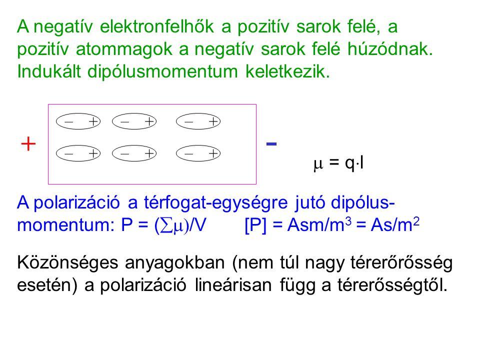 A negatív elektronfelhők a pozitív sarok felé, a pozitív atommagok a negatív sarok felé húzódnak. Indukált dipólusmomentum keletkezik. + – + – + – + –