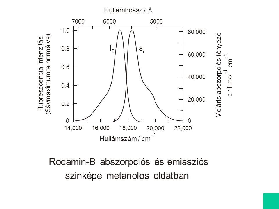 Triplett antracén abszorpciós spektruma A: hexánban, B: DMPC vezikulában 25 o C-on, C: DMPC vezikulában 18 o C-on.