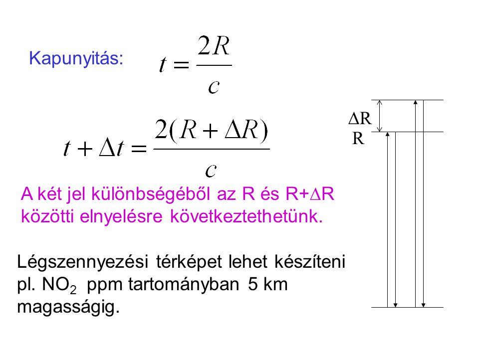 Kapunyitás: A két jel különbségéből az R és R+  R közötti elnyelésre következtethetünk. R RR Légszennyezési térképet lehet készíteni pl. NO 2 ppm t