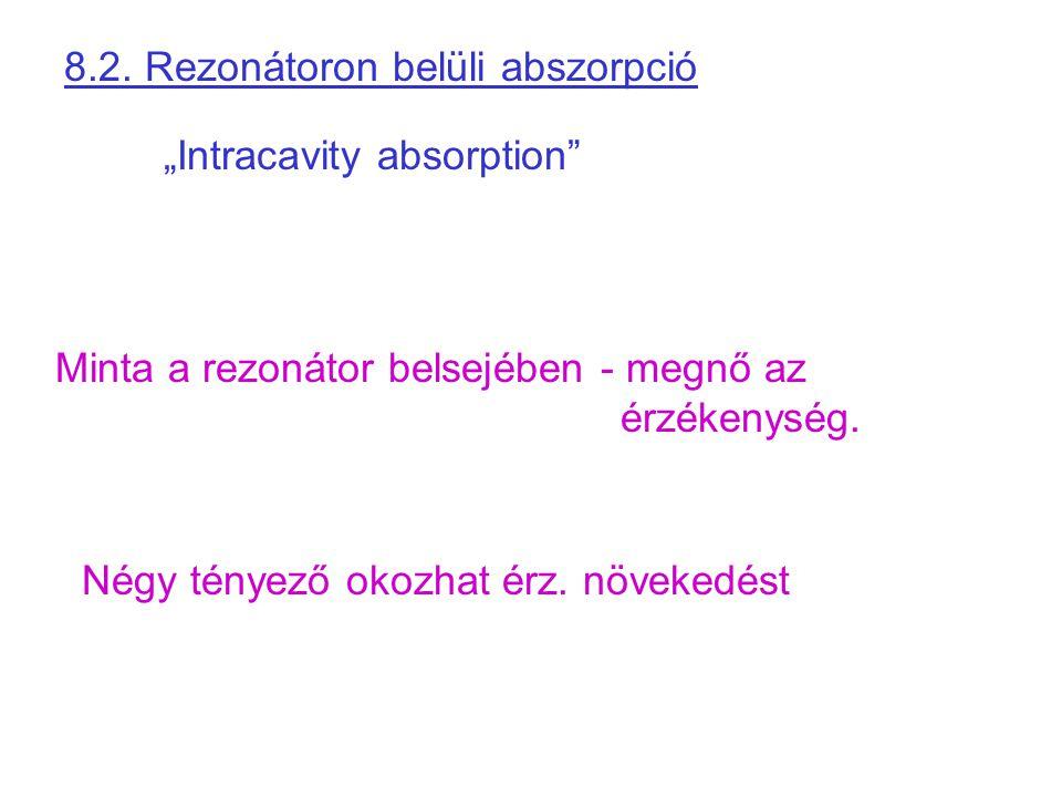 """8.2. Rezonátoron belüli abszorpció """"Intracavity absorption"""" Minta a rezonátor belsejében - megnő az érzékenység. Négy tényező okozhat érz. növekedést"""