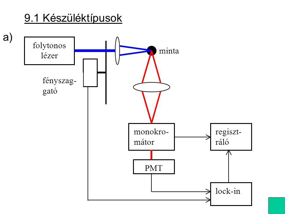 9.1 Készüléktípusok folytonos lézer monokro- mátor PMT lock-in regiszt- ráló minta fényszag- gató a)