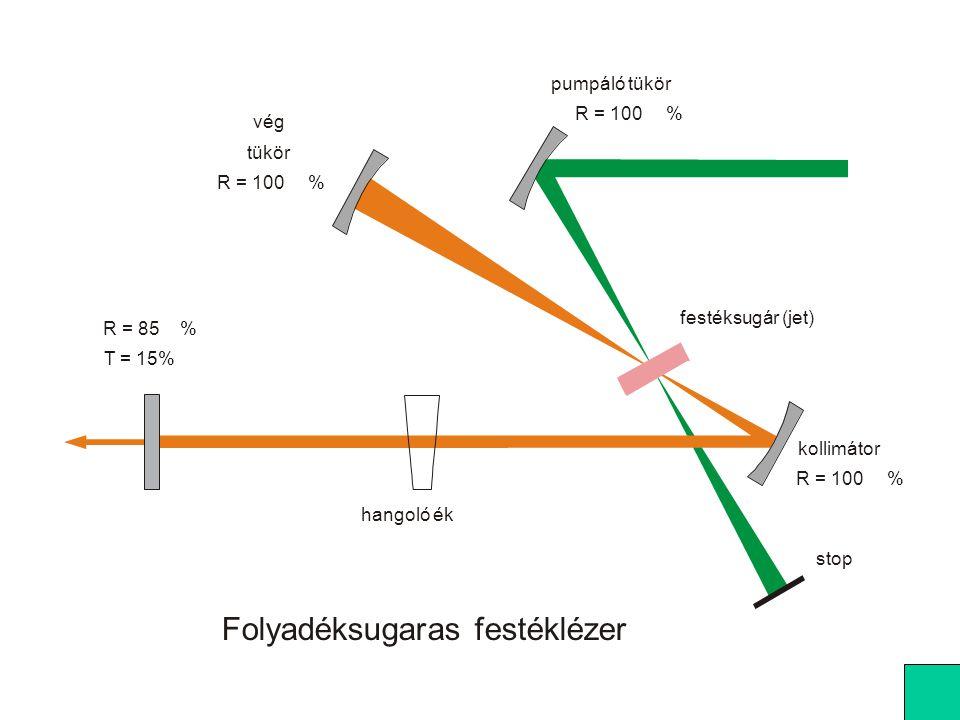 Példa: He-Ne lézer, teljesítmény: 3 mW, divergencia-szög: 3*10 -3 fok nyalábsugár: 0,3 mm = 3*10 -4 m A nap fényessége: 1,3·10 6 W/(m 2 sr)