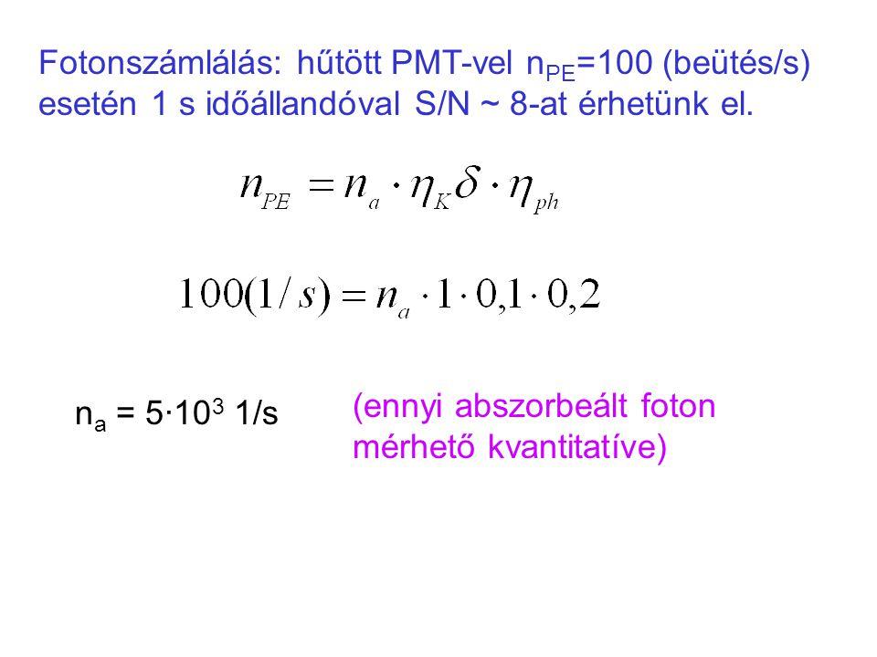 Fotonszámlálás: hűtött PMT-vel n PE =100 (beütés/s) esetén 1 s időállandóval S/N ~ 8-at érhetünk el. n a = 5·10 3 1/s (ennyi abszorbeált foton mérhető