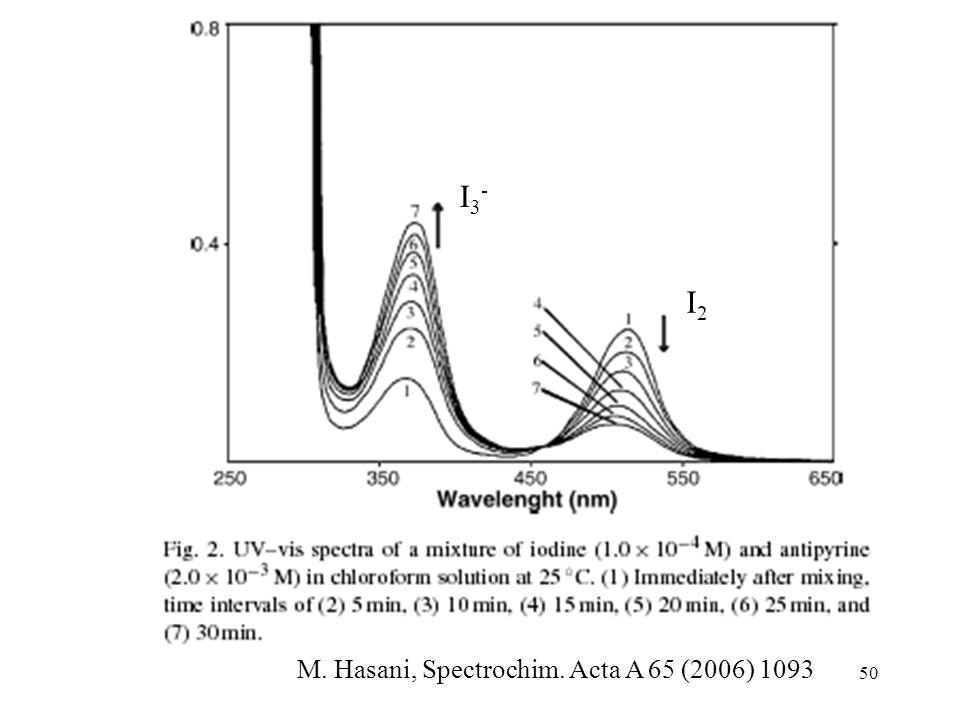 50 M. Hasani, Spectrochim. Acta A 65 (2006) 1093 I2I2 I3-I3-