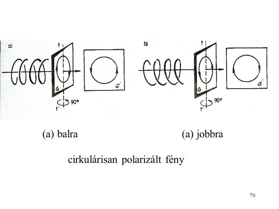 70 cirkulárisan polarizált fény (a) balra(a) jobbra