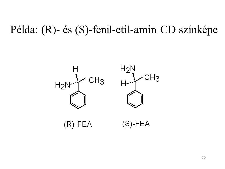 72 Példa: (R)- és (S)-fenil-etil-amin CD színképe