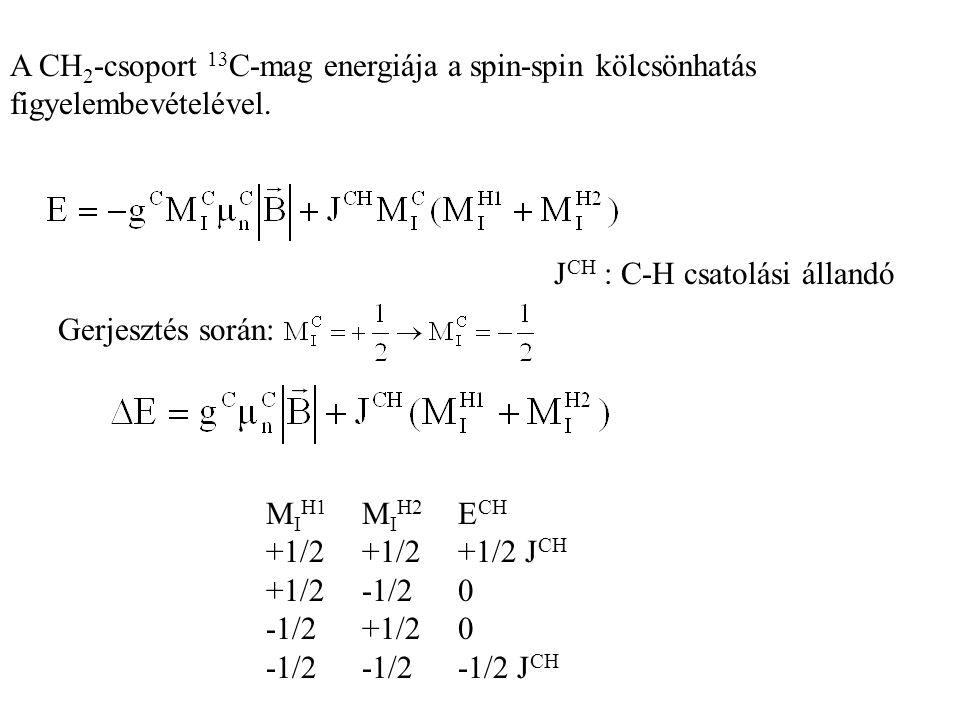 A CH 2 -csoport 13 C-mag energiája a spin-spin kölcsönhatás figyelembevételével. J CH : C-H csatolási állandó Gerjesztés során: M I H1 M I H2 E CH +1/