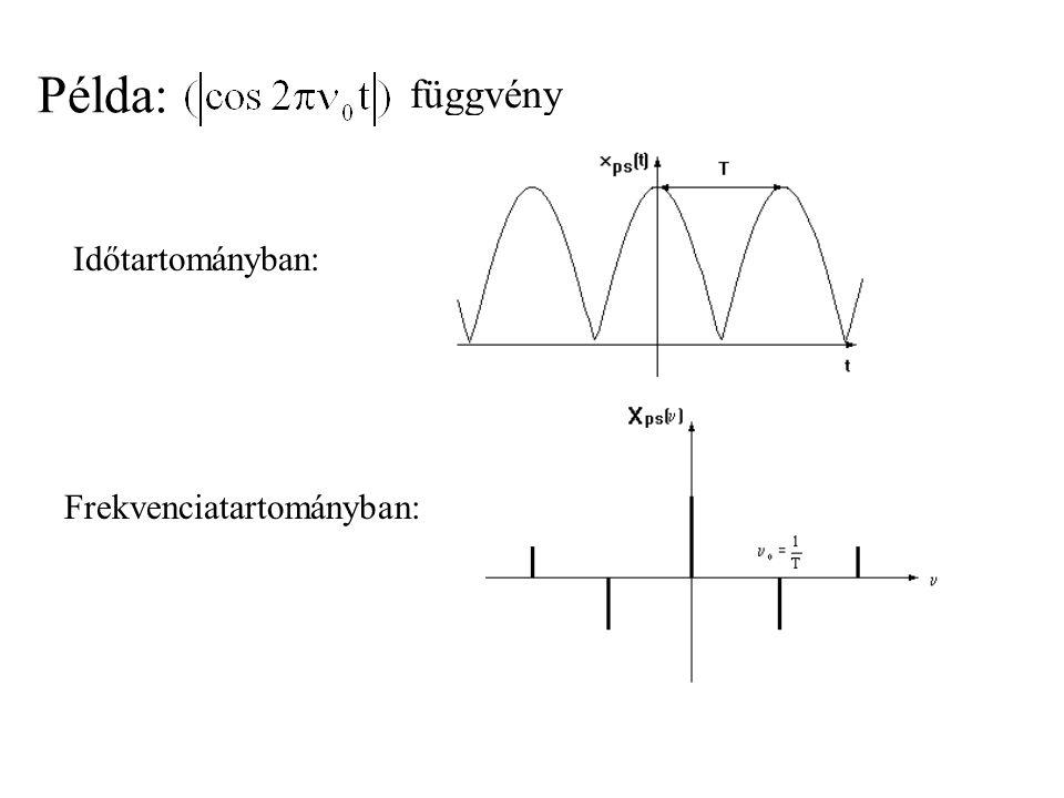 Fourier-sor felírása Euler-formulával C(k) a komplex együttható:  (k): fázisszög