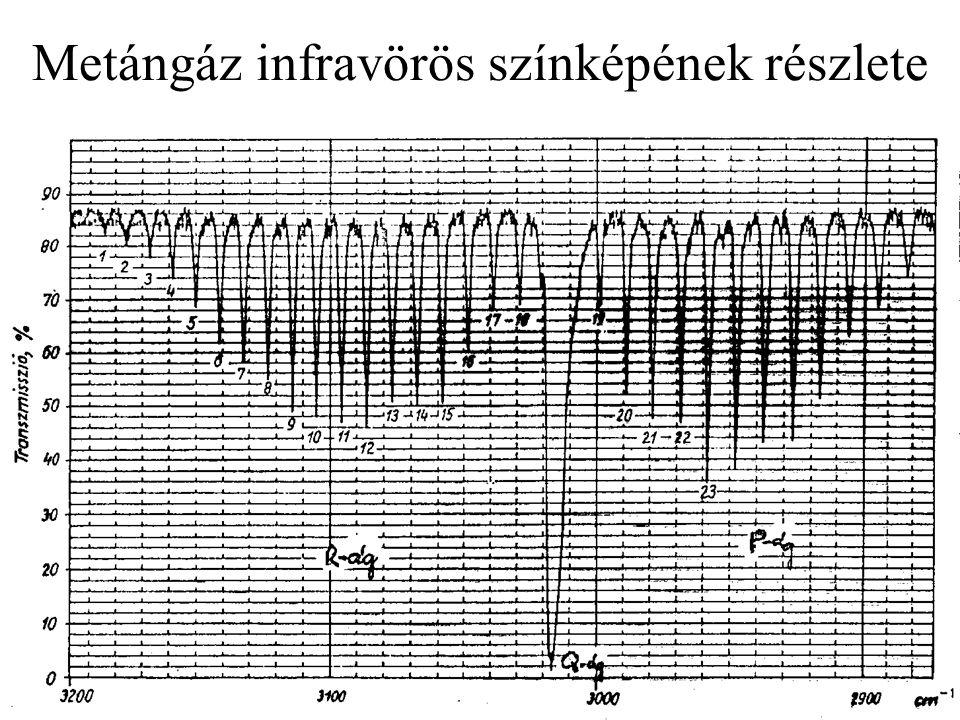 Kétsugaras léptetős UV-VIS spektrométer felépítése