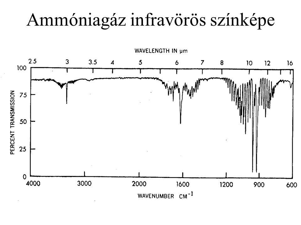 Metángáz infravörös színképének részlete