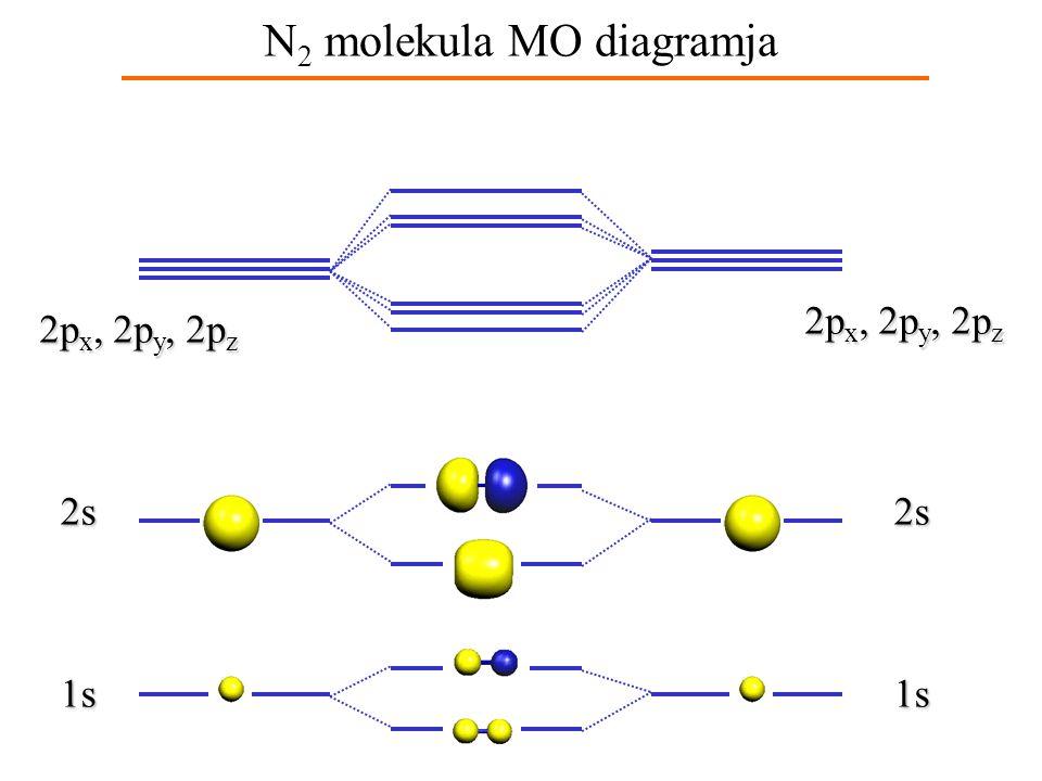 A nitrogénmolekula molekula- pályaenergia-diagramja