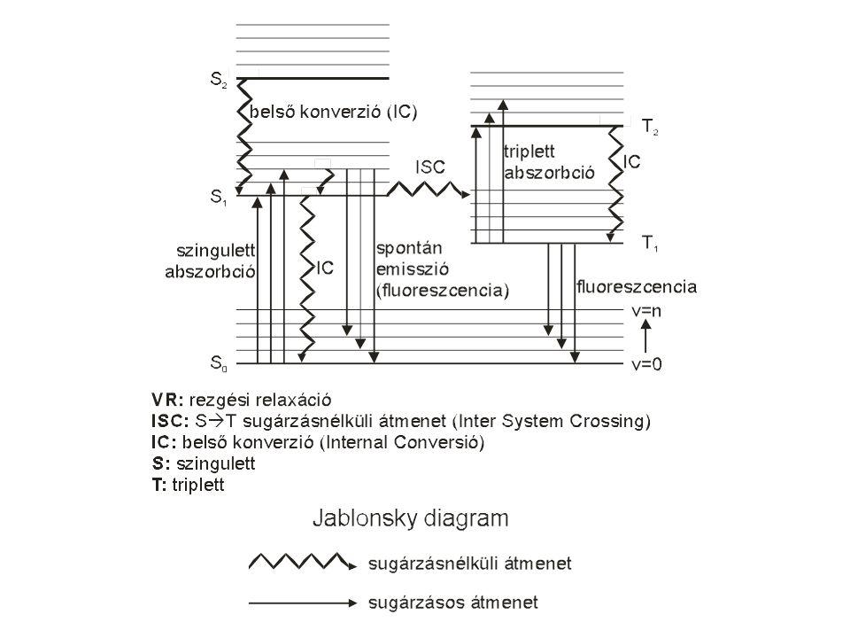 Nagy nem szimmetrikus molekula elektronszerkezete Ábrázolás: Jablonski-diagramon
