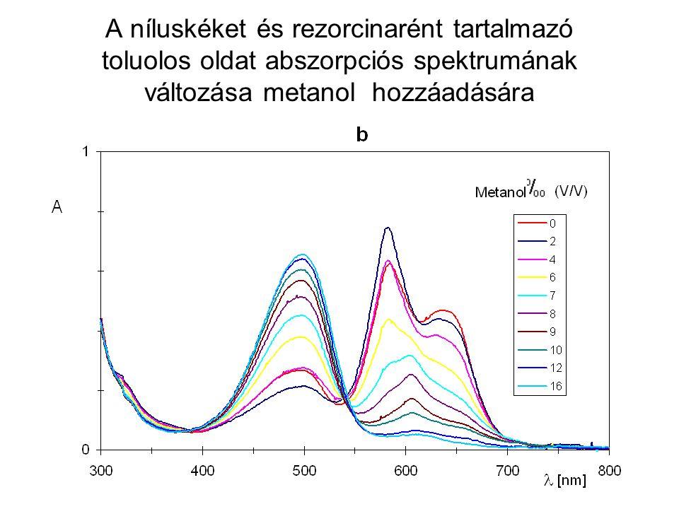 Níluskéket és rezorcinarént tartalmazó toluolos oldatok abszorpciós színképei