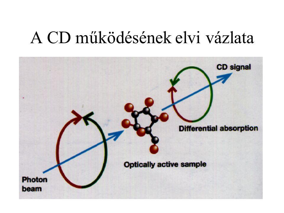HOCl + ClO 2 reakciója vizes oldatban