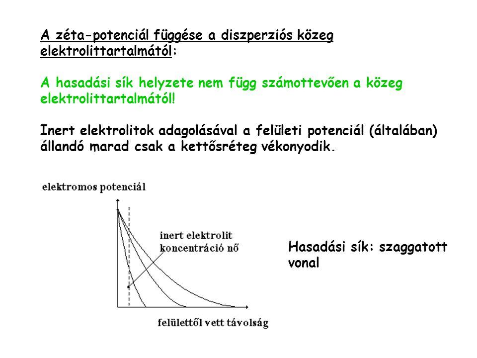 A zéta-potenciál függése a diszperziós közeg elektrolittartalmától: A hasadási sík helyzete nem függ számottevően a közeg elektrolittartalmától! Inert