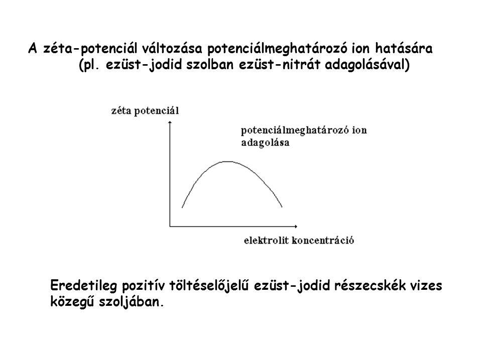 A zéta-potenciál változása potenciálmeghatározó ion hatására (pl. ezüst-jodid szolban ezüst-nitrát adagolásával) Eredetileg pozitív töltéselőjelű ezüs