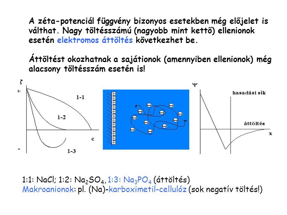 A zéta-potenciál függvény bizonyos esetekben még előjelet is válthat. Nagy töltésszámú (nagyobb mint kettő) ellenionok esetén elektromos áttöltés köve