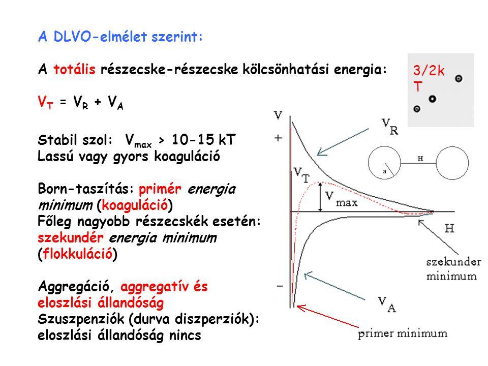 A DLVO-elmélet szerint: A totális részecske-részecske kölcsönhatási energia: V T = V R + V A Stabil szol: V max > 10-15 kT Lassú vagy gyors koaguláció