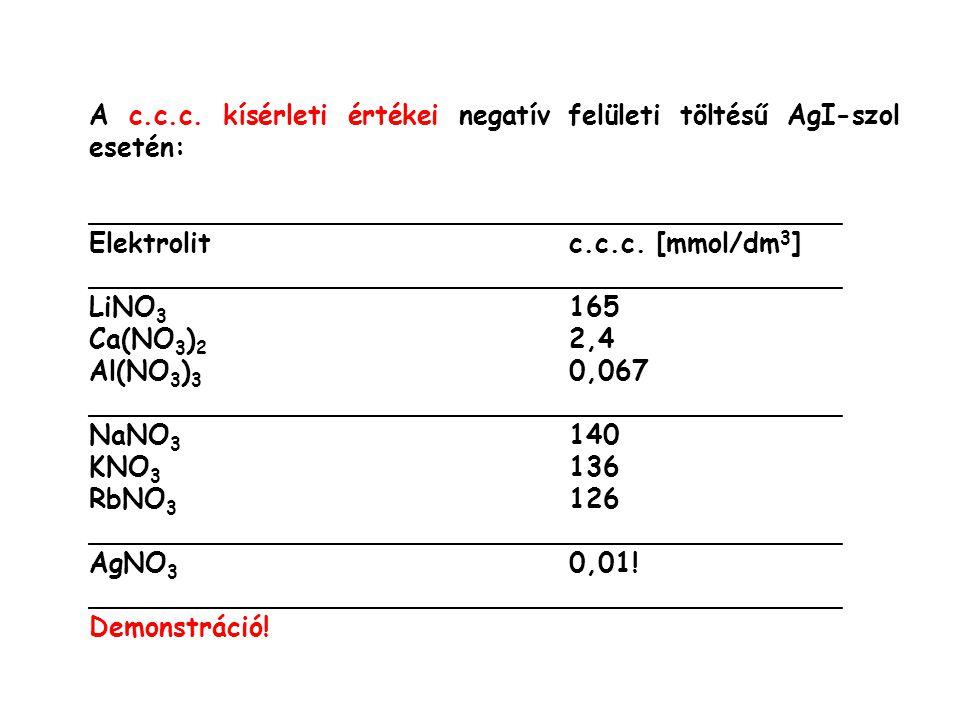 A c.c.c. kísérleti értékei negatív felületi töltésű AgI-szol esetén: _____________________________________________ Elektrolitc.c.c. [mmol/dm 3 ] _____