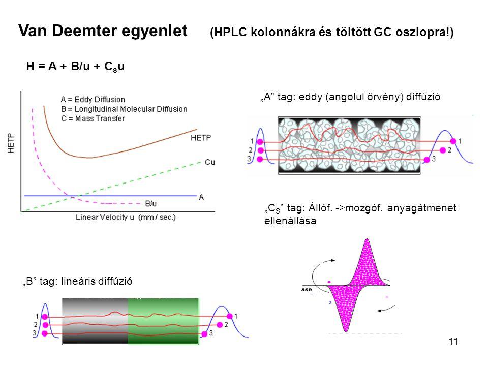 """11 Van Deemter egyenlet (HPLC kolonnákra és töltött GC oszlopra!) H = A + B/u + C s u """"A"""" tag: eddy (angolul örvény) diffúzió """"B"""" tag: lineáris diffúz"""