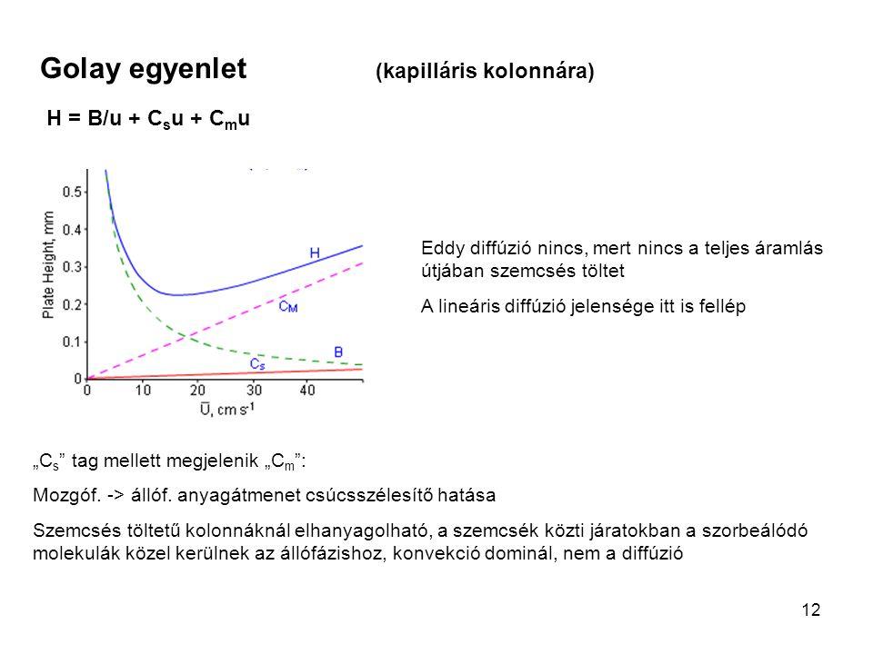 12 Golay egyenlet (kapilláris kolonnára) H = B/u + C s u + C m u Eddy diffúzió nincs, mert nincs a teljes áramlás útjában szemcsés töltet A lineáris d