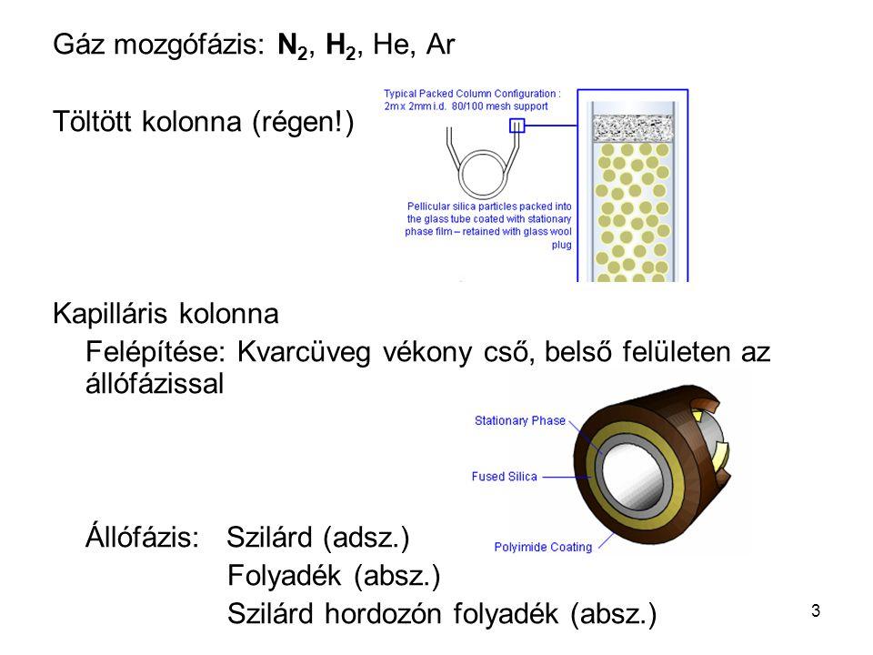 3 Gáz mozgófázis: N 2, H 2, He, Ar Töltött kolonna (régen!) Kapilláris kolonna Felépítése: Kvarcüveg vékony cső, belső felületen az állófázissal Állóf