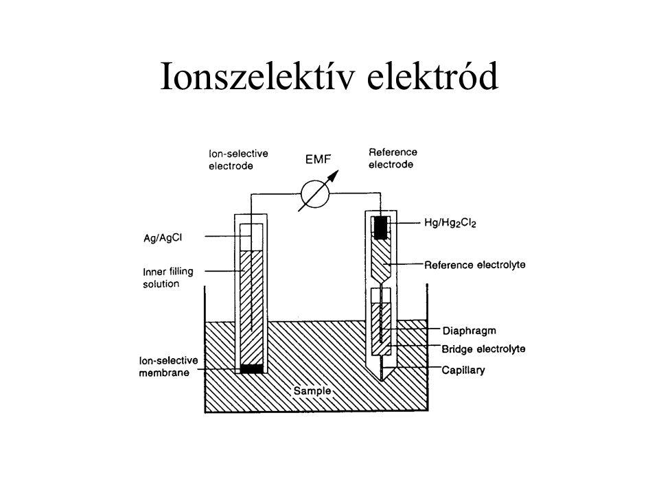 Ionszelektív elektród