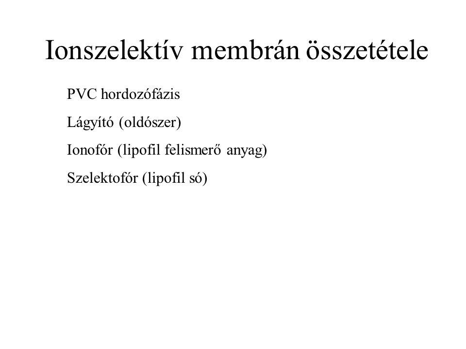 Ionszelektív membrán összetétele PVC hordozófázis Lágyító (oldószer) Ionofór (lipofil felismerő anyag) Szelektofór (lipofil só)