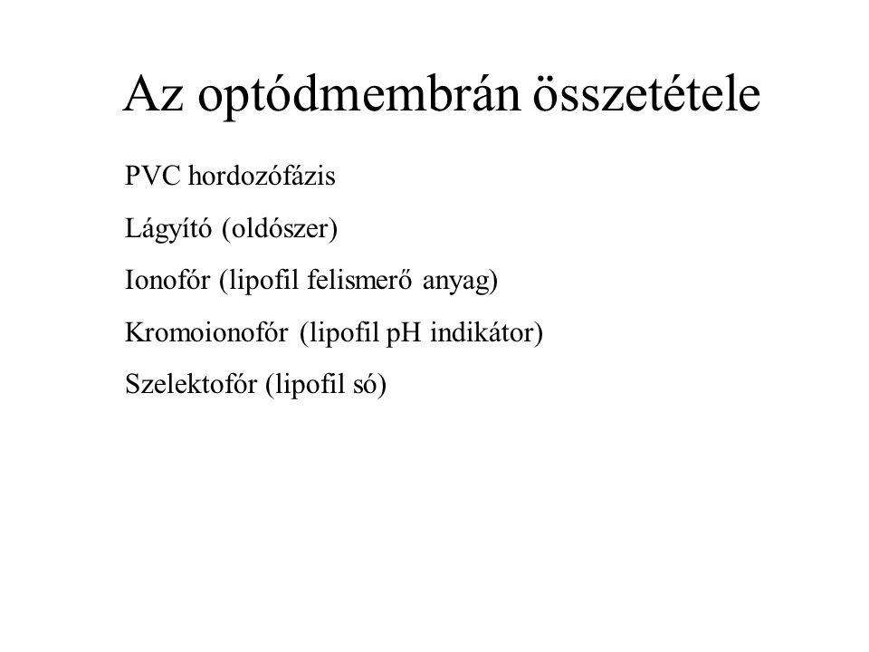 Az optódmembrán összetétele PVC hordozófázis Lágyító (oldószer) Ionofór (lipofil felismerő anyag) Kromoionofór (lipofil pH indikátor) Szelektofór (lip