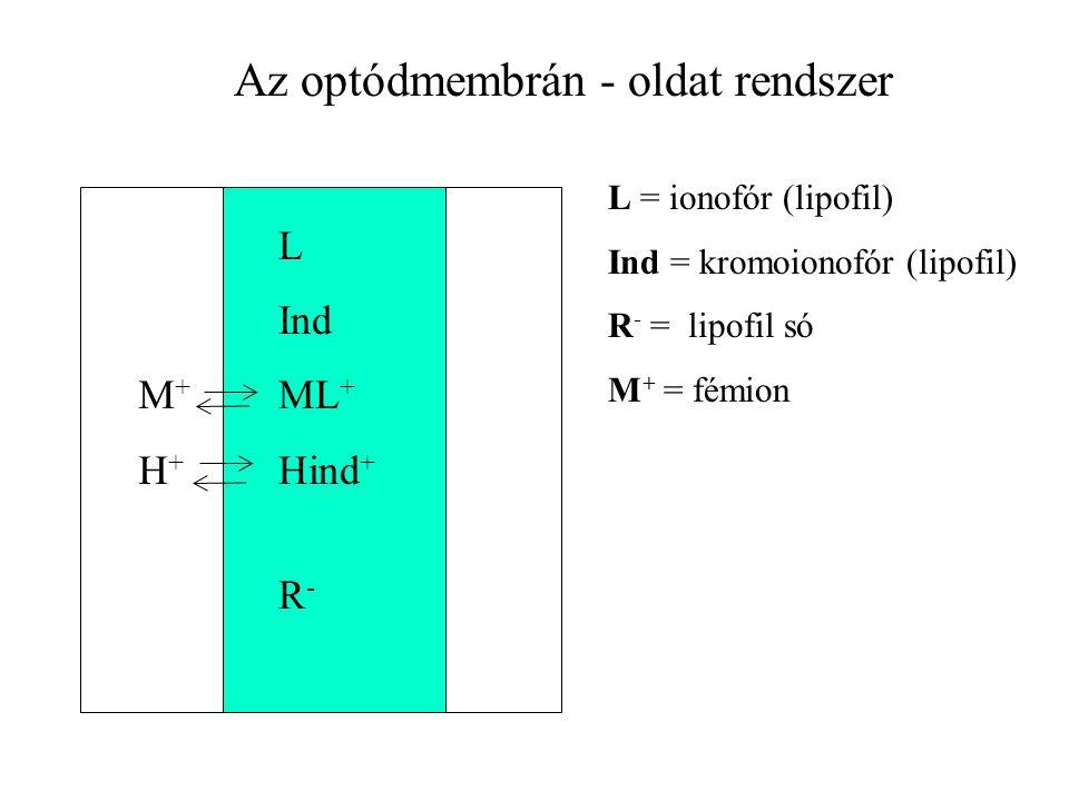 L Ind ML + Hind + R - M+H+M+H+ Az optódmembrán - oldat rendszer L = ionofór (lipofil) Ind = kromoionofór (lipofil) R - = lipofil só M + = fémion