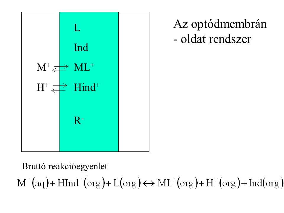 L Ind ML + Hind + R - M+H+M+H+ Bruttó reakcióegyenlet Az optódmembrán - oldat rendszer