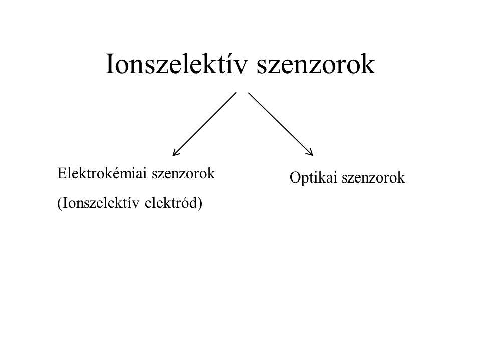 Ionszelektív szenzorok Elektrokémiai szenzorok (Ionszelektív elektród) Optikai szenzorok