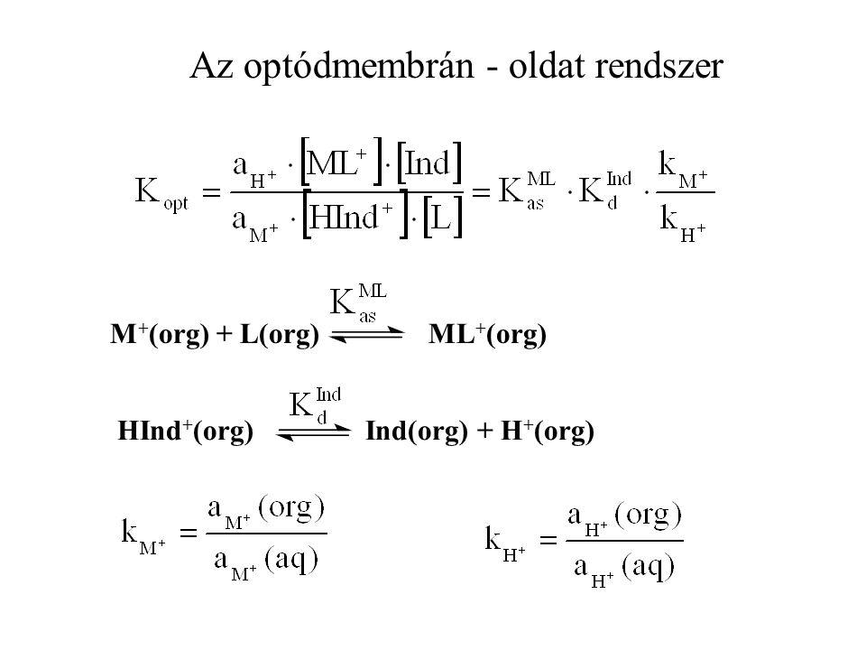 HInd + (org) Ind(org) + H + (org) M + (org) + L(org) ML + (org) Az optódmembrán - oldat rendszer