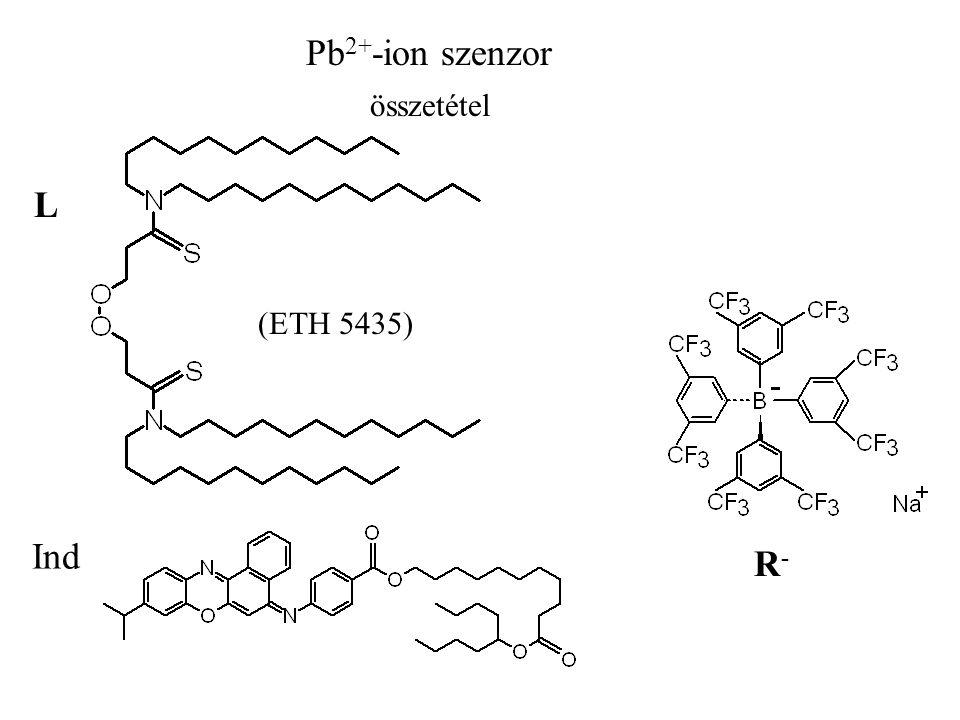 Pb 2+ -ion szenzor (ETH 5435) L Ind R-R- összetétel